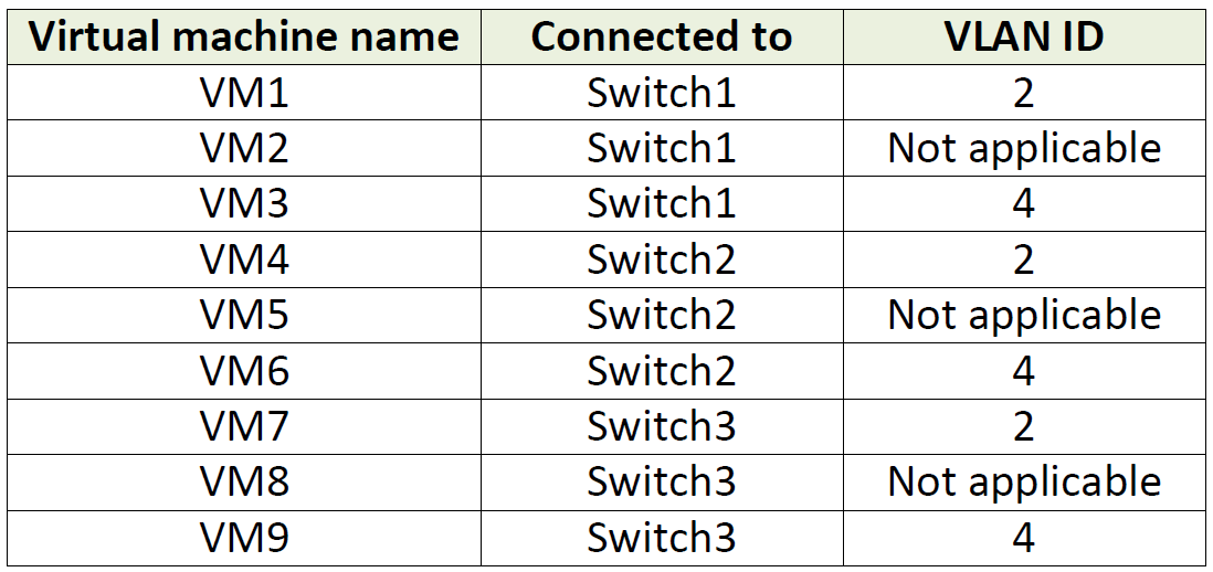 Hyper-V vSwitch, VM, and physical network VLAN question